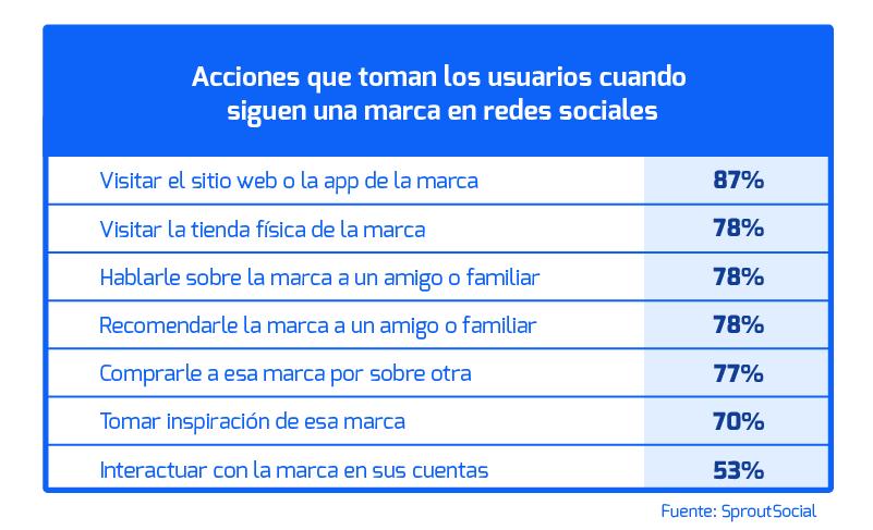 estrategias-de-venta-redes-sociales