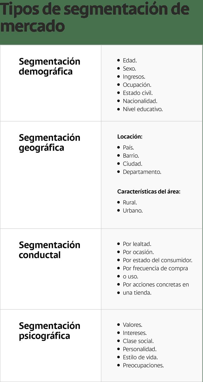 Tipos-de-segmentación-de-mercado