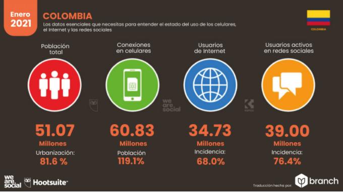 Uso de celulares, internet y redes en Colombia