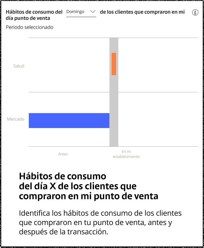 habitos-de-consumo-del-mes-infografico