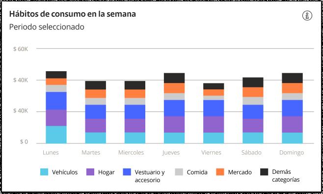 habitos-de-consumo-en-la-semana-infografico-1