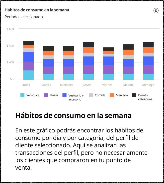 habitos-de-consumo-en-la-semana-infografico-2
