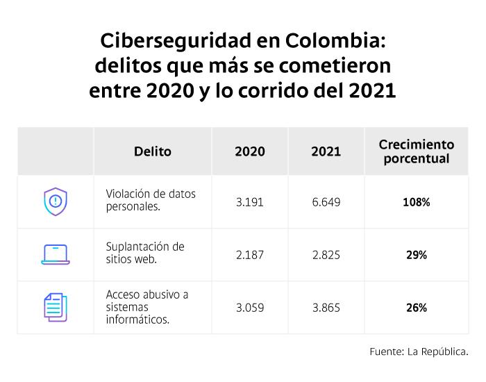 seguridad digital en Colombia